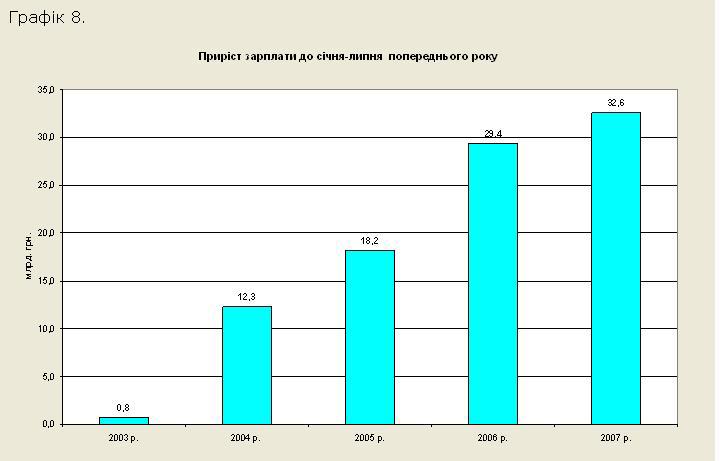 То чи зросла за Януковича економіка України?
