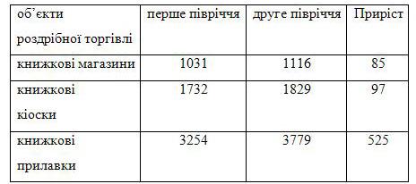 Українське книговидання. Стан і проблеми