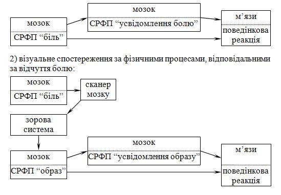 Біхевіоризм та функціоналізм