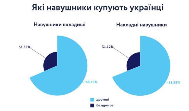 Українці переходять на бездротові навушники