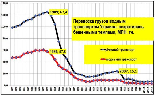 Українське суднобудування-2019: між вчора і завтра