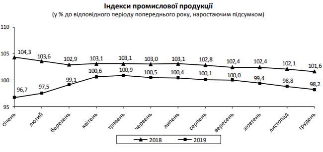 Промышленность Украины продолжает свое падение