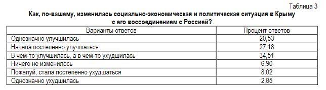 У 80% жителей Крыма жизнь после оккупации стала хуже или не изменилась